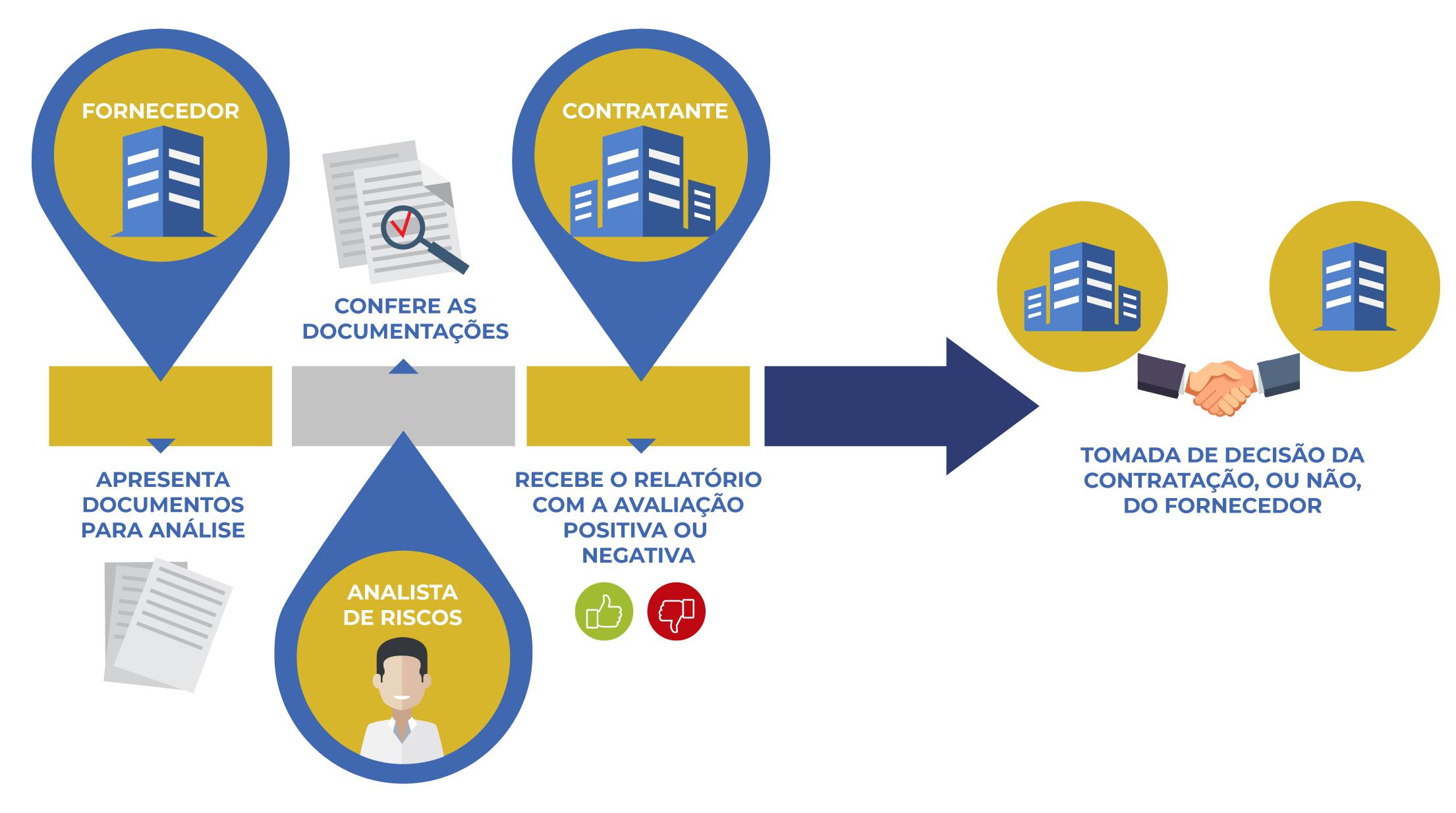 A Homologação de fornecedores é necessária para sua empresa?